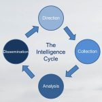 The Intelligence Cycle: An Introduction to Direction, Collection, Analysis & Dissemination of Intelligence