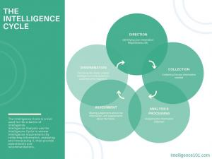 It's designed to walk you through the Direction, Collection, Analysis and Dissemination phases of the Intelligence Cycle and teach you the exact techniques to turn information into Intelligence.
